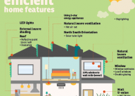 Energy efficient home features